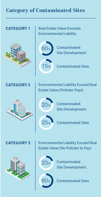 Category of contaminated sites