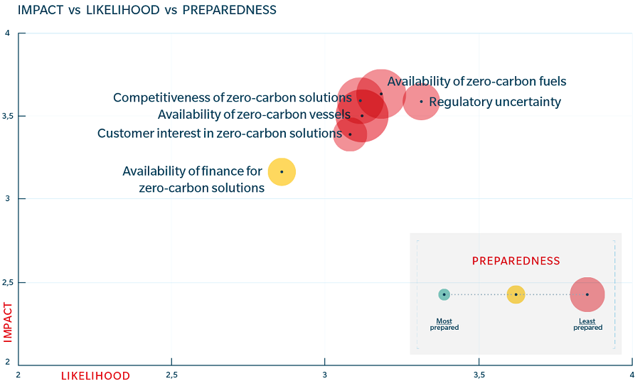 Scatter plot highlighting impact vs likelihood vs preparedness of decarbonization