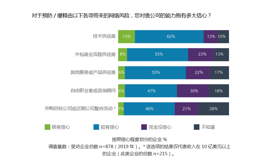 % of organizations reporting different levels of confidence. Base: All answering n=878 (2019); Results for this option only show for businesses with US$1 billion+ revenues (n=215). Technology Suppliers 15% highly confident: 62% Fairly confident, 13% Not at all confident, 10% Don't know Suppliers of Outsourced Business processes: 8% highly confident, 55% Fairly confident, 23% Not at all confident, 23% Don't know Other Services or Product Suppliers:  6% highly confident, 55% Fairly confident, 22% Not at all confident, 17% Don't know Freelancers and Consultants:  6% highly confident, 47% Fairly confident, 30% Not at all confident, 18% Don't know Acquisition Targets or Recent Integrations*: 5% highly confident, 46% Fairly confident, 21% Not at all confident, 28% Don't know
