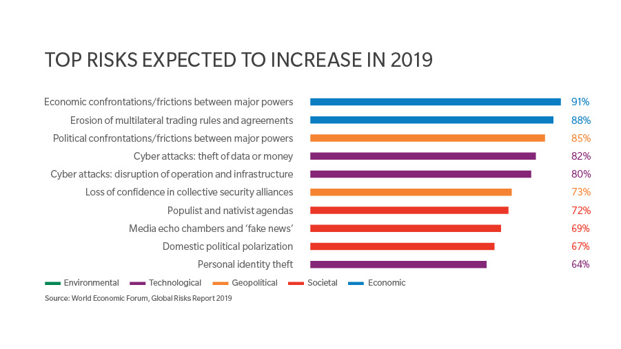 Top Risks Expected to Increase in 2019