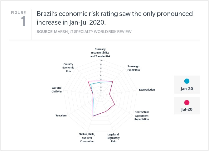 Brazil's country economic risk rating saw the only pronounced increase in Jan-Jul 2020.