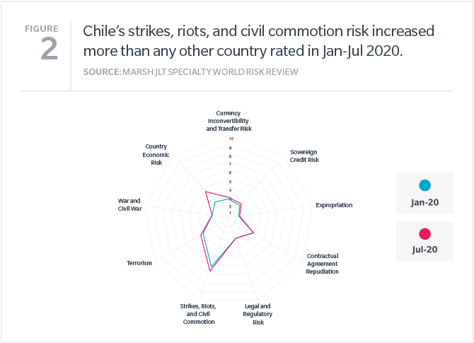 Chile's strikes, riots, and civil commotion risk increased more than any other country rated in Jan-Jul 2020.
