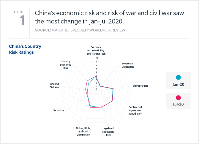 China's economic risk and risk of war and civil war saw the most change in Jan-Jul 2020.