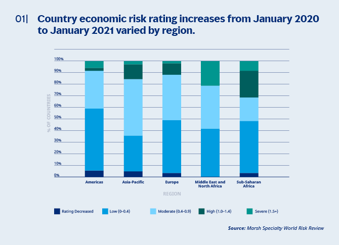 Country Economy Risk Rating Increases from January 2020 to January 2021 varied by region