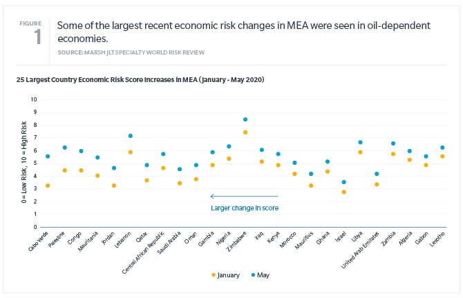 Graph shows 25 largest economic risk score increase in MEA (January to May 2020).