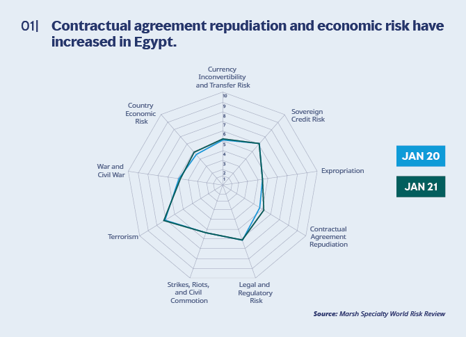 Contractual agreement repudiation and economic risk have increased in Egypt