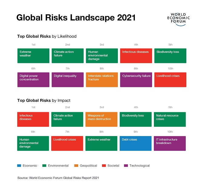 Top Global Risks by Likelihood and by Impact