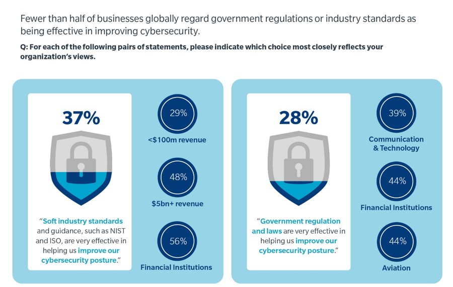 "Image on left shows 37% of business surveyed responded ""soft industry standards and guidance such as NIST and ISO, are very effective in helping us improve our cybersecurity posture."" Of these respondents 29% were over 100 million dollars in revenue; 48% with 5 billion dollars plus revenue; 56% financial institutions. Image on right shows – 28% of business surveyed responded ""government regulation and laws are very effective in helping us improve our cybersecurity posture."" Of these respondents 39% communications & technology; 44% financial institutions; 44% aviation."