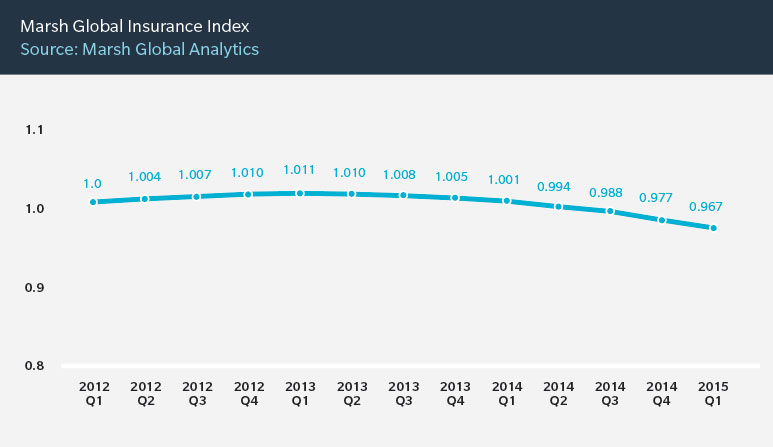 Marsh Global Insurance Index