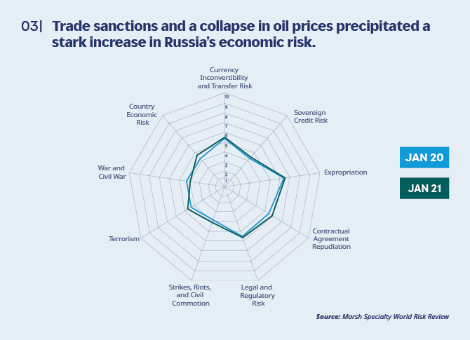 Trade sanctions and a collapse in oil prices precipitated a stark increase in Russia's economic risk