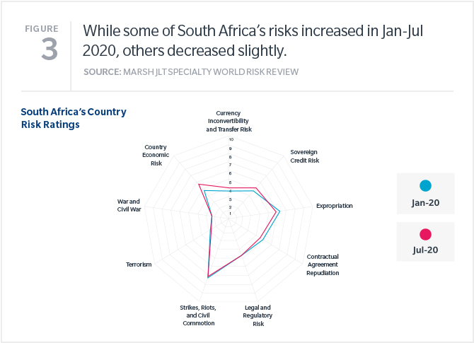 Some of South Africa's risks increased in Jan-July 2020.