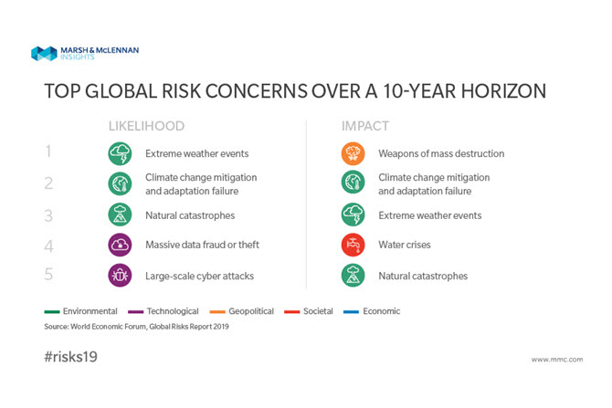Key Global Risks 2019, prepared by the World Economic Forum