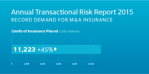 Transactional Risk Report 2015