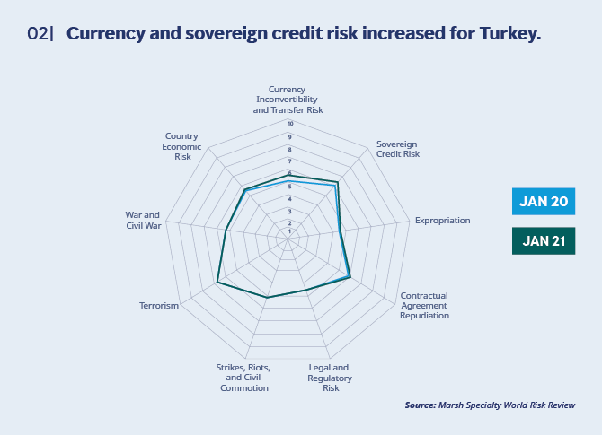 Currency and sovereign credit risk increased for Turkey