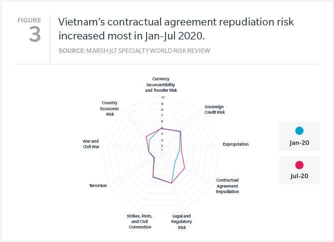 Vietnam's contractual agreement repudiation risk increased most in Jan-Jul 2020.