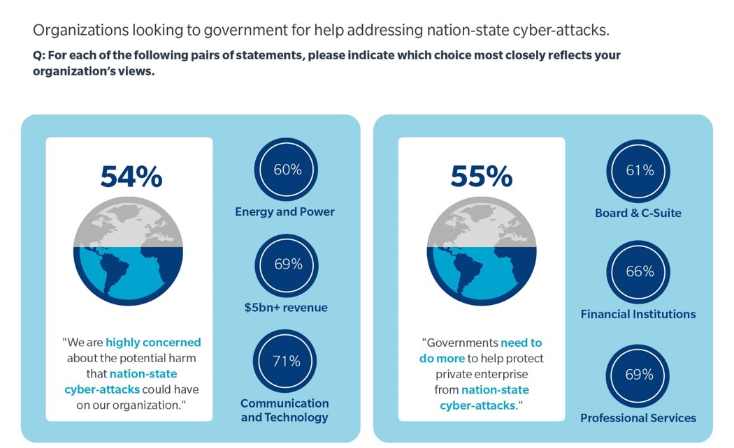 "Image on left shows - 54% of business surveyed responded ""we are highly concerned about the potential harm that nation-state cyber-attacks could have on our organization."" Of these responses 60% were energy and power; 69% $5 billion plus revenue; 71% communication and technology. Image on right shows - 55% of business surveyed responded ""governments need to do more to help protect private enterprise from a nation-state cyber-attacks."" 61% board & C-suite; 66% financial institutions; 69% professional services."
