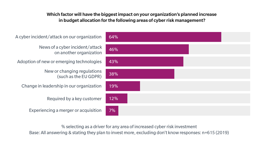 A cyber incident/attack on our organization 64%, News of cyber incident/attack on another organization 46%, Adoption of new or emerging technologies 43%, New or changing Regulations (such as the EU GDPR) 38%, Change in leadership in our organization 19%, Required by a key customer 12%, Experiencing a merger or acquisition 7%, Legend % selecting as a driver for any area of increased cyber risk investment. Base: All answers $ stating they plan to invest more, excluding don't know responses: n=615 (2019)