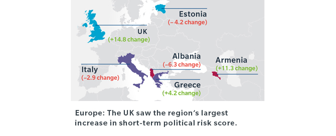 Europe: The UK saw the region's largest increase in short-term political risk score.
