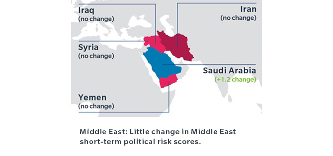 Middle East: Little change in Middle East short-term political risk scores.