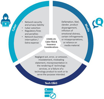 three rcyber risks to insurance infographic