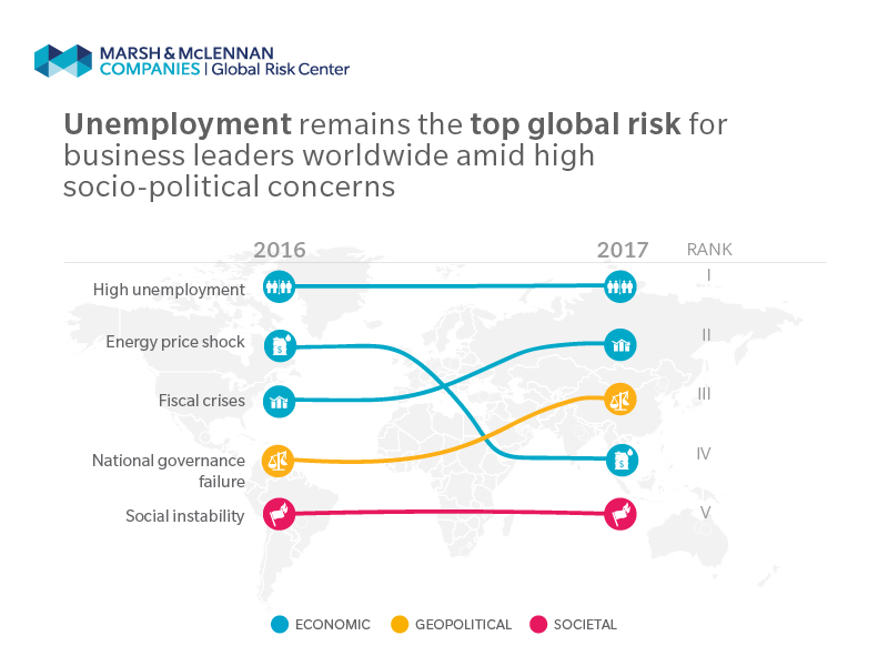 World Economic Forum Gobal Risk Infographic
